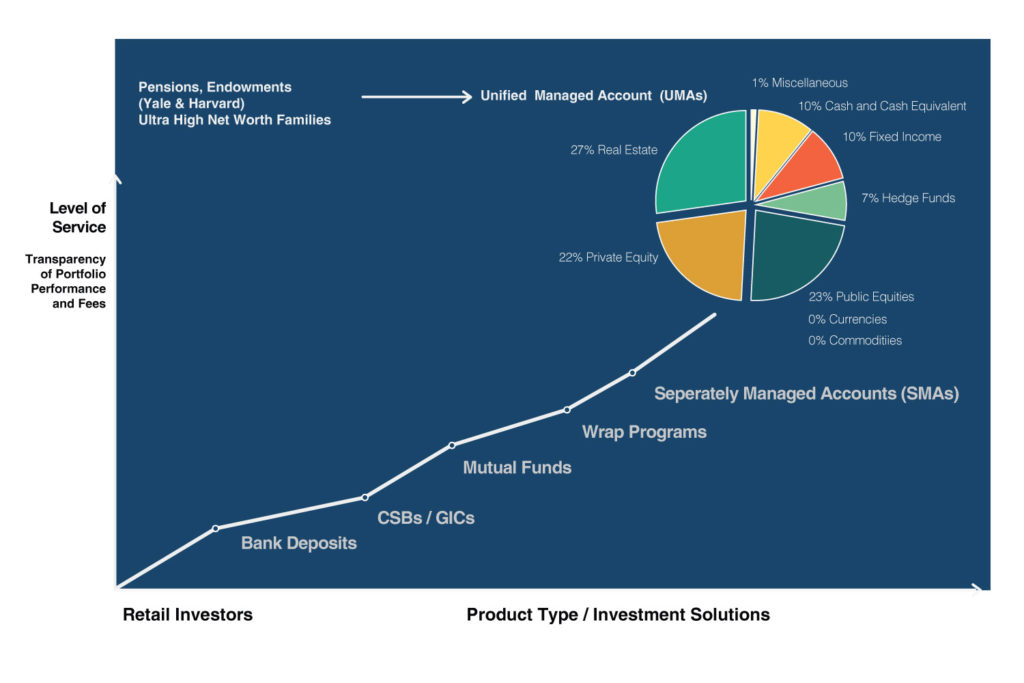 evolution-of-wealth-management-in-canada-chart